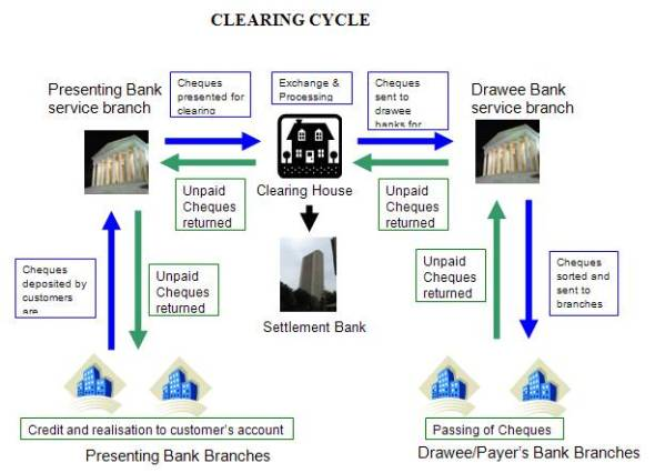 """Clearing System in Indian Banking - Flowchart"""